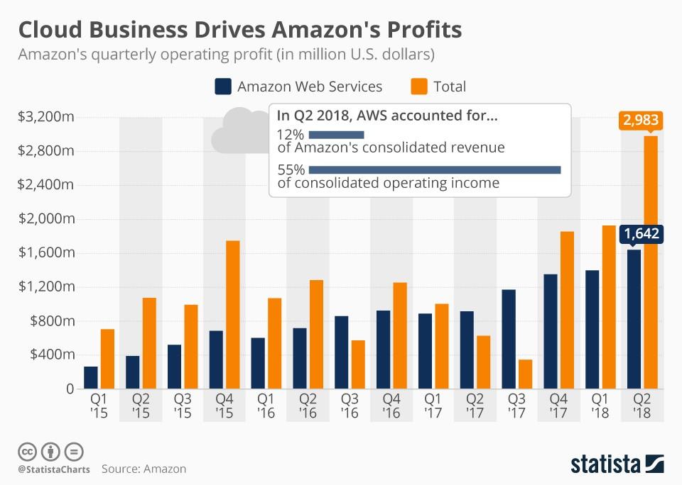 Cloud Business AWS